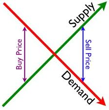 Supply and Demand: Building a futures market